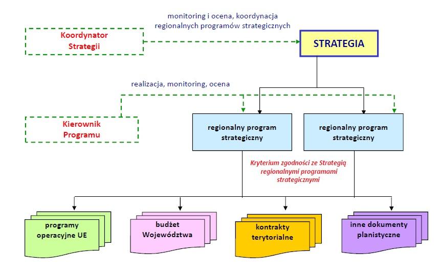 Schemat 1. Narzędzia realizacji Strategii oraz zależności między nimi